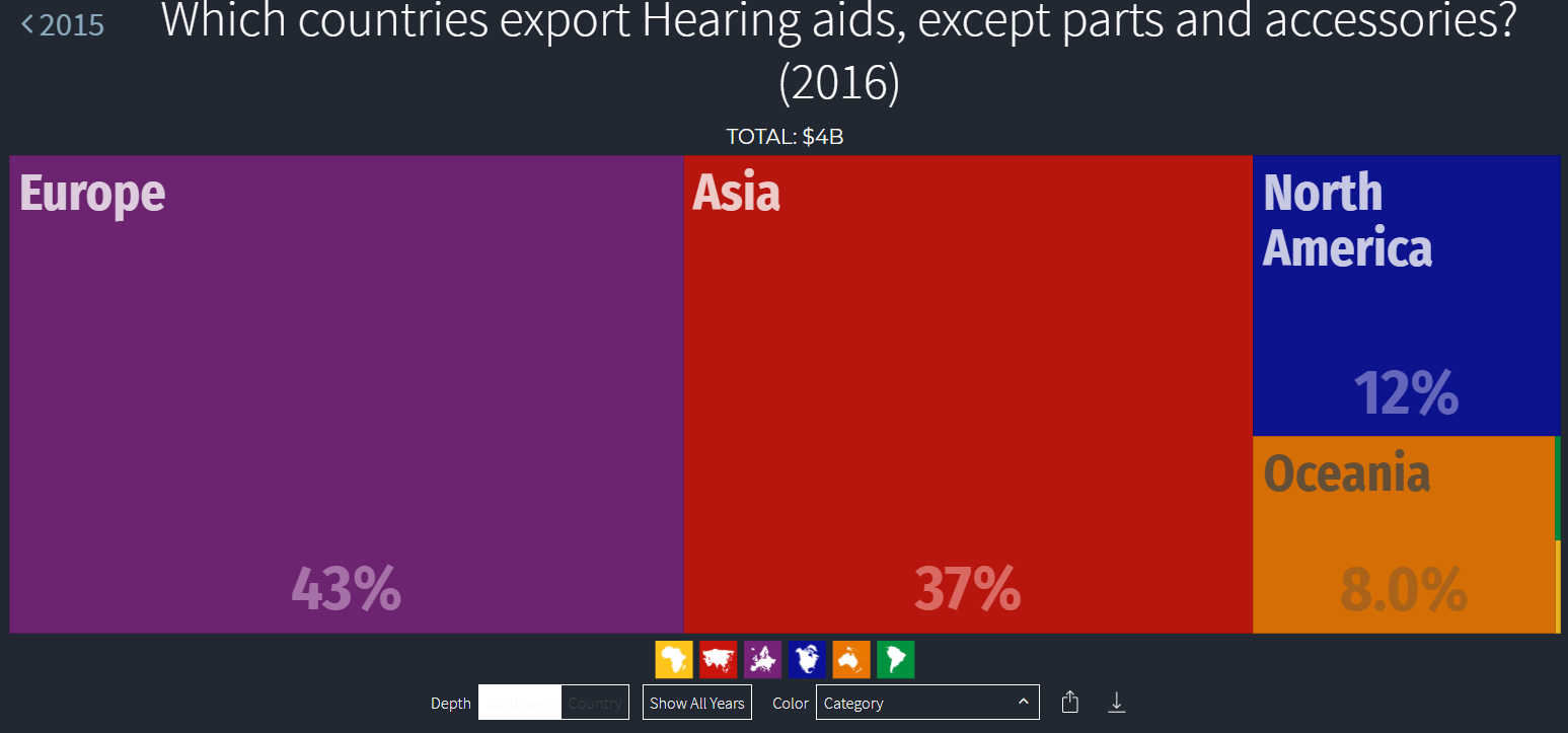 continents export hearing aids