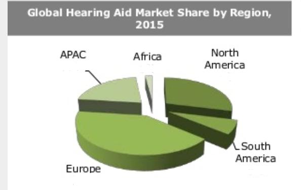 global heaing aid market by region