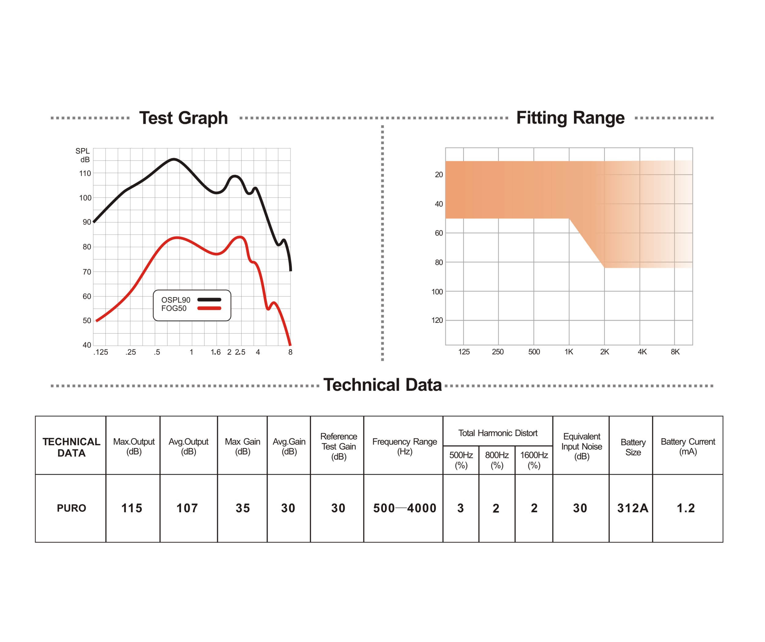 parameter for Puro-open fit hearing aid with bluetooth