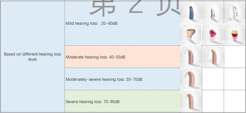 Choose hearing aids Based on different hearing loss level