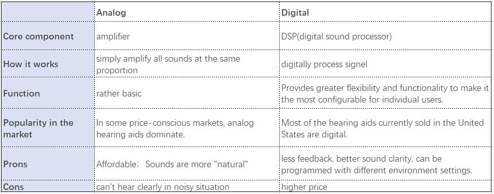 General comparasion between Analog Hearing Aids and Digital Hearing Aids