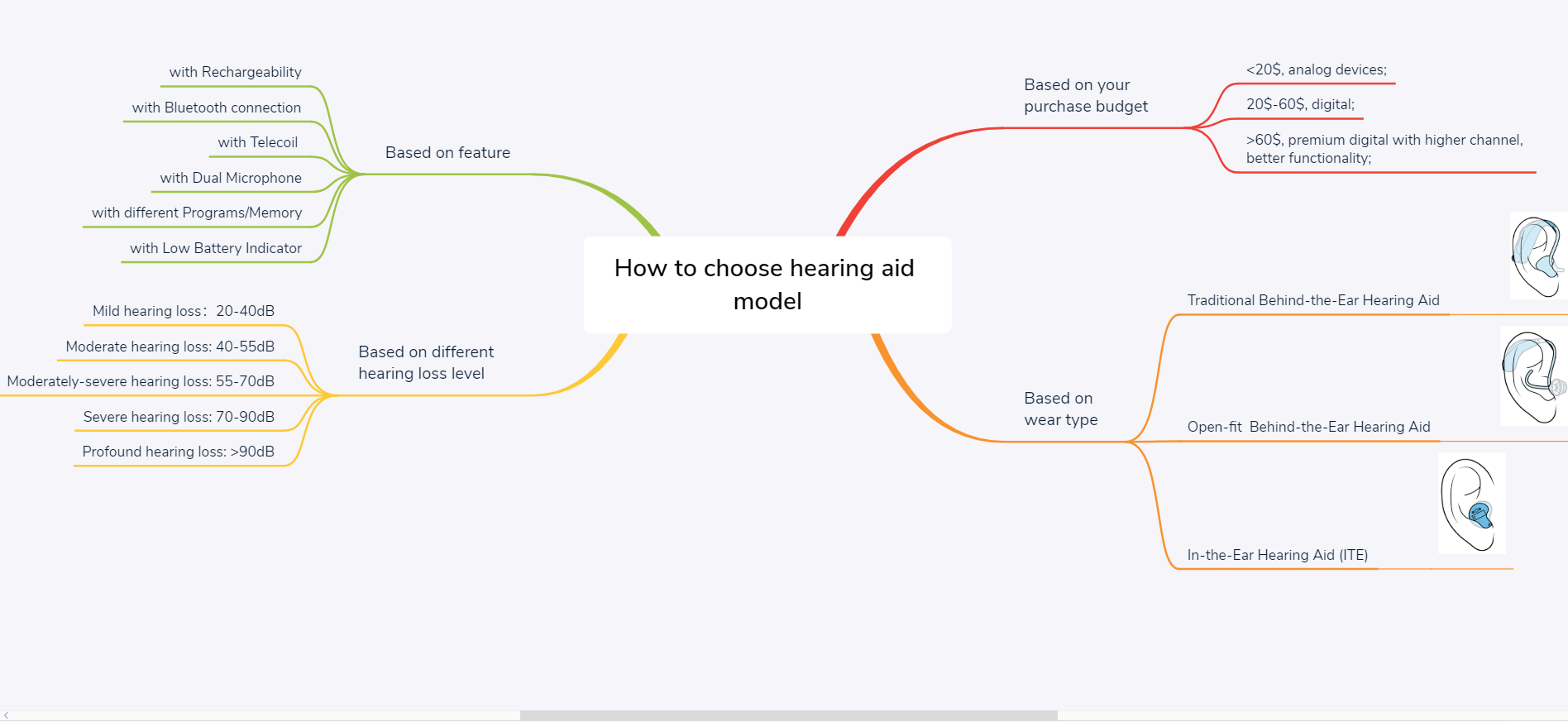 How to choose hearing aid model