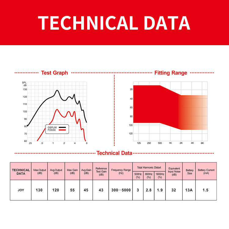 Technical Data-Joy