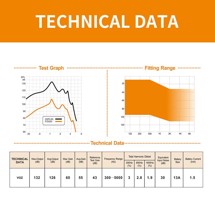 Technical Data-Voz